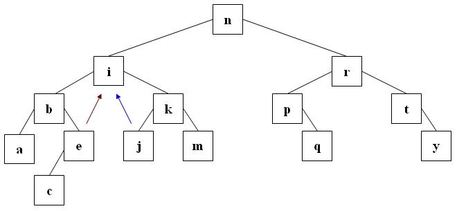 Binäre Suchbäume (Binary Search Tree, BST)