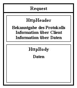 Request Und Response